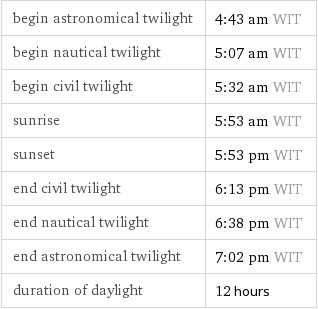 daylight-info